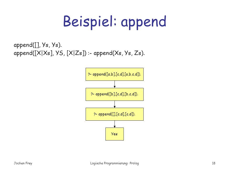Beispiel: append append([], Ys, Ys).
